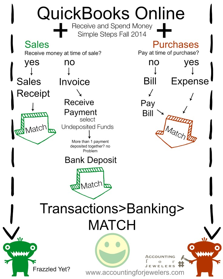 Accounting For Credit Card Fees